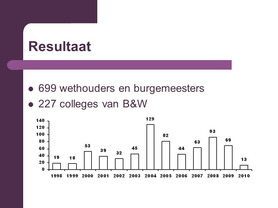Resultaat 699 wethouders en burgemeesters 227 colleges van B&W