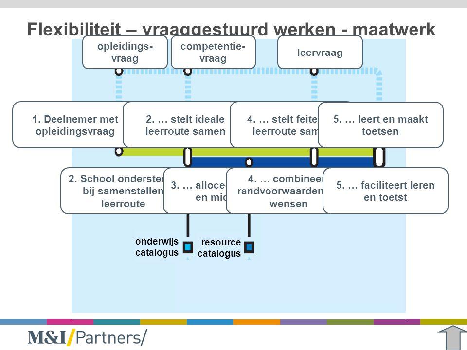 Flexibiliteit – vraaggestuurd werken - maatwerk 1. Deelnemer met opleidingsvraag 2. … stelt ideale leerroute samen 2. School ondersteunt bij samenstel