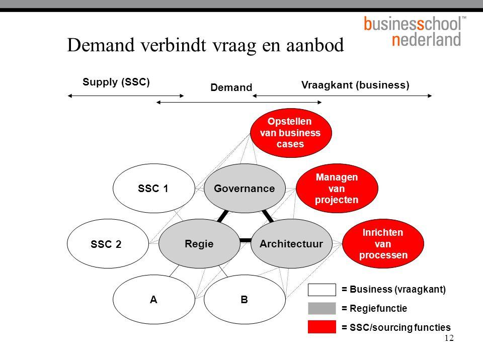 12 Demand verbindt vraag en aanbod SSC 1 A SSC 2 B Opstellen van business cases Inrichten van processen Managen van projecten Governance RegieArchitectuur = SSC/sourcing functies = Business (vraagkant) = Regiefunctie Demand Vraagkant (business) Supply (SSC)
