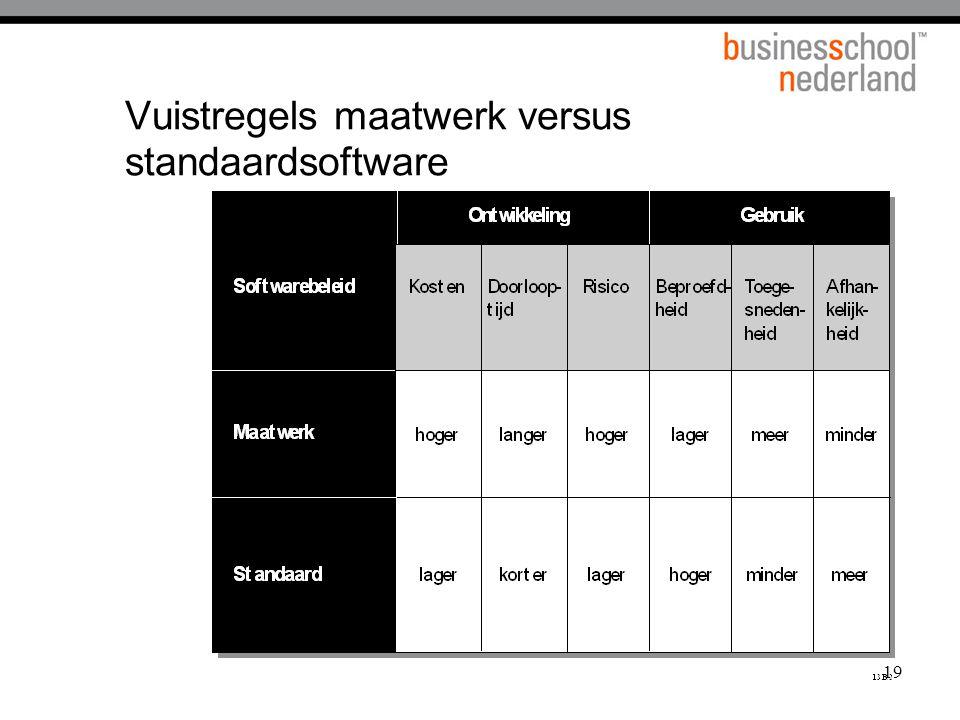 19 Vuistregels maatwerk versus standaardsoftware