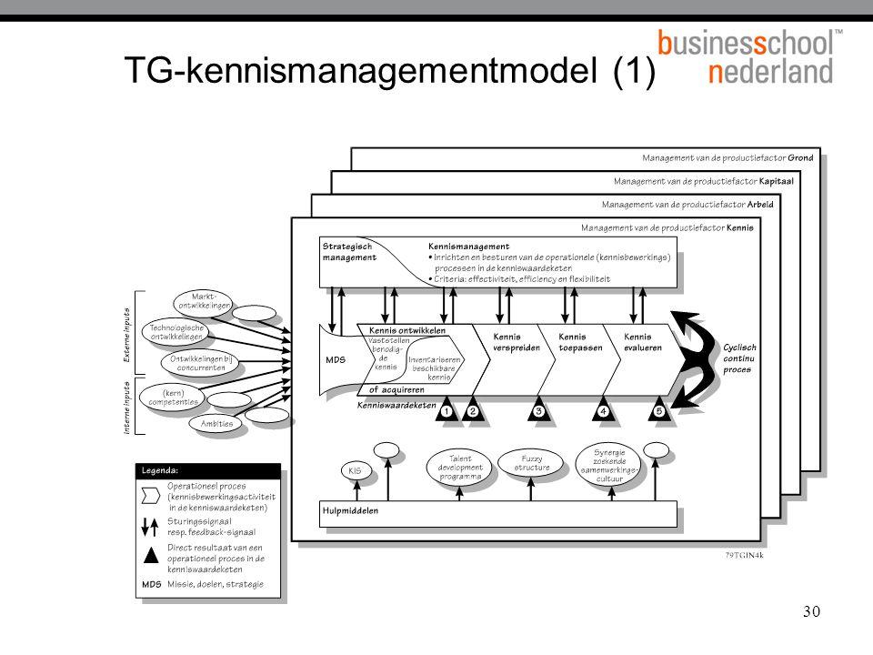 30 TG-kennismanagementmodel (1)