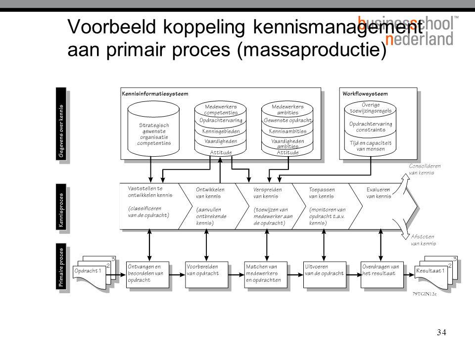 34 Voorbeeld koppeling kennismanagement aan primair proces (massaproductie)