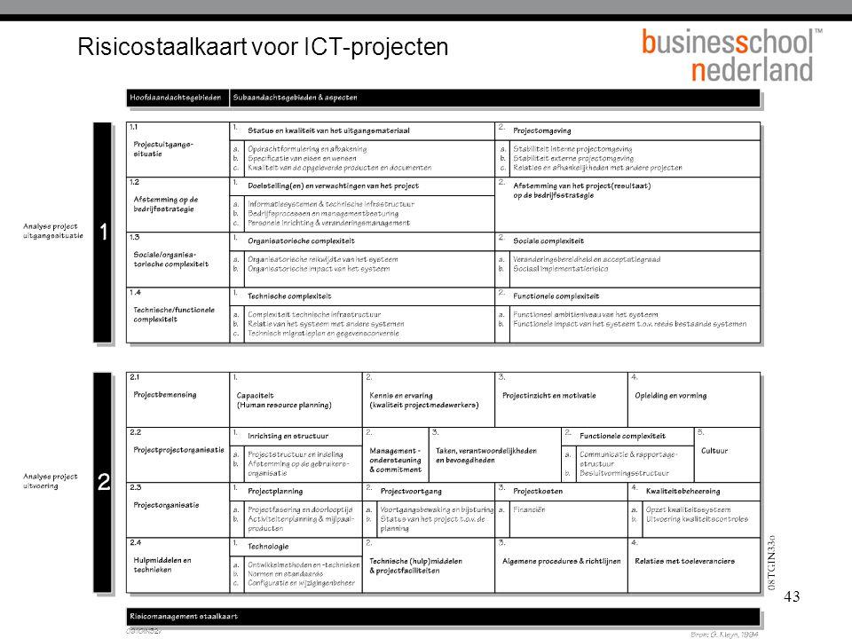 43 Risicostaalkaart voor ICT-projecten
