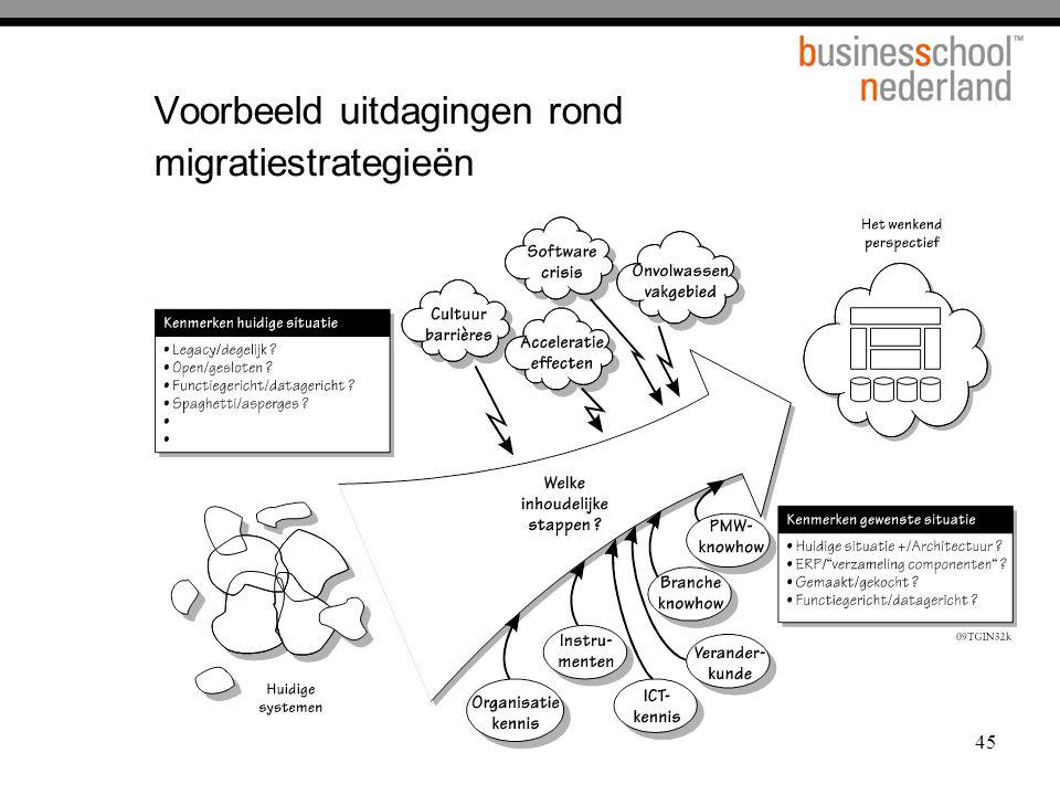 45 Voorbeeld uitdagingen rond migratiestrategieën