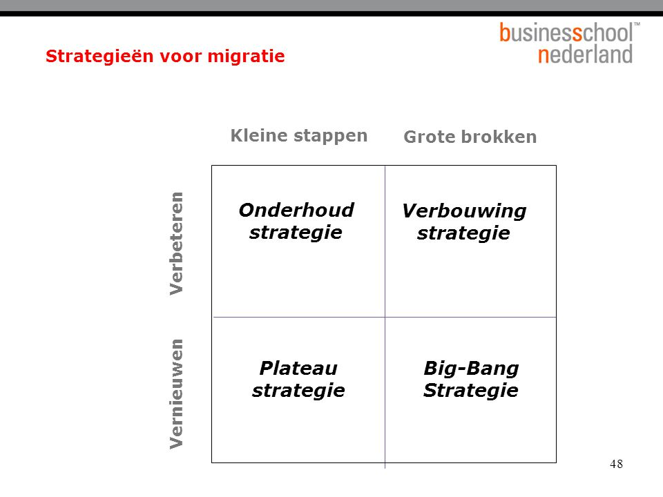 48 Strategieën voor migratie Verbeteren Vernieuwen Kleine stappen Grote brokken Plateau strategie Big-Bang Strategie Onderhoud strategie Verbouwing strategie
