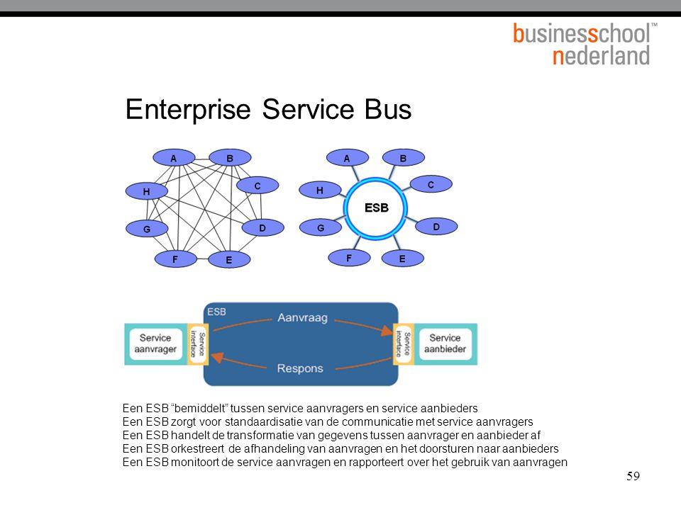 59 Enterprise Service Bus Een ESB bemiddelt tussen service aanvragers en service aanbieders Een ESB zorgt voor standaardisatie van de communicatie met service aanvragers Een ESB handelt de transformatie van gegevens tussen aanvrager en aanbieder af Een ESB orkestreert de afhandeling van aanvragen en het doorsturen naar aanbieders Een ESB monitoort de service aanvragen en rapporteert over het gebruik van aanvragen