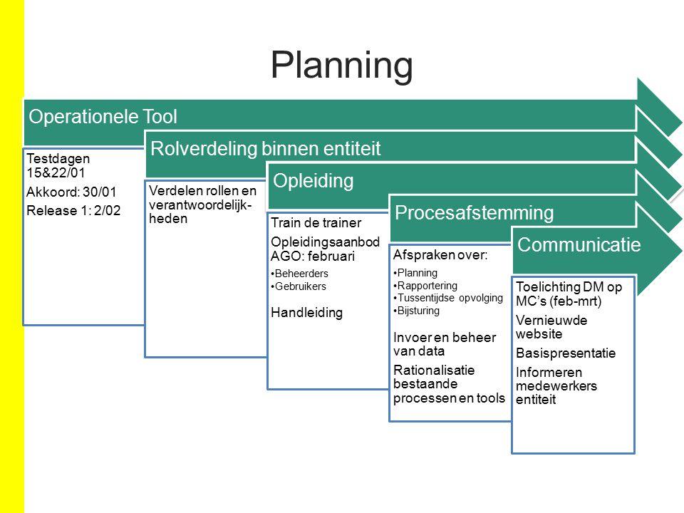Planning Opleiding Train de trainers krijgen hun opleiding op 29+30/01 & 2/02 3 dagen opleiding krijgen.