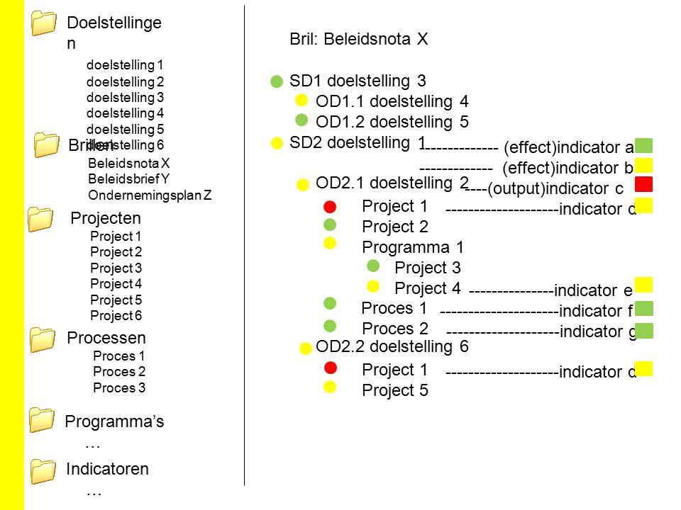 SD1 doelstelling 3 OD1.1 doelstelling 4 OD1.2 doelstelling 5 SD2 doelstelling 1 OD2.1 doelstelling 2 OD2.2 doelstelling 6 Project 1 Project 2 Programm