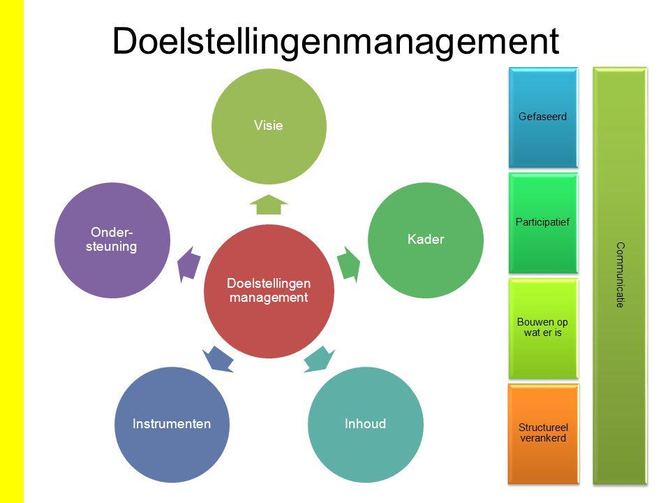 Doelstellingen management VisieKaderInhoudInstrumenten Onder- steuning Gefaseerd Participatief Bouwen op wat er is Structureel verankerd Communicatie