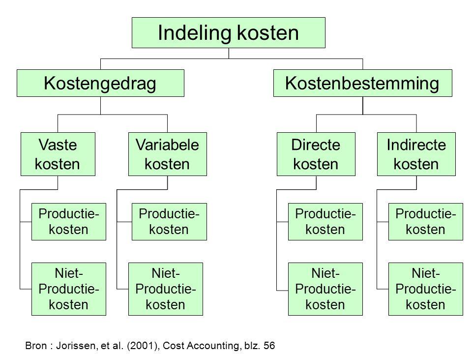 Indeling kosten KostenbestemmingKostengedrag Vaste kosten Variabele kosten Productie- kosten Niet- Productie- kosten Directe kosten Indirecte kosten B