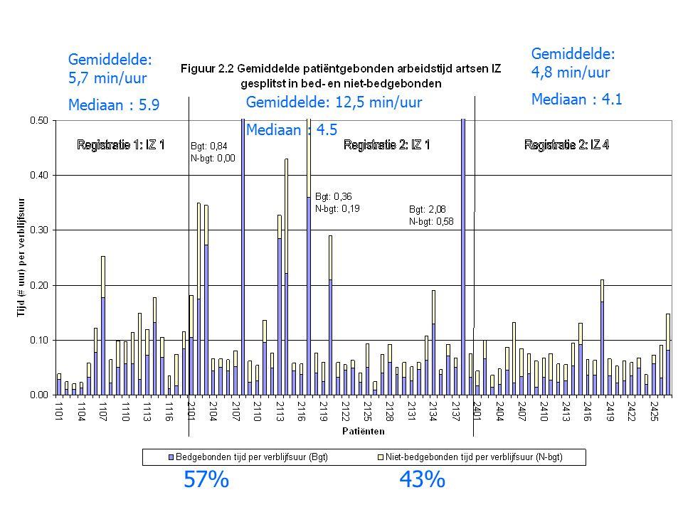 57%43% Gemiddelde: 5,7 min/uur Mediaan : 5.9 Gemiddelde: 12,5 min/uur Mediaan : 4.5 Gemiddelde: 4,8 min/uur Mediaan : 4.1