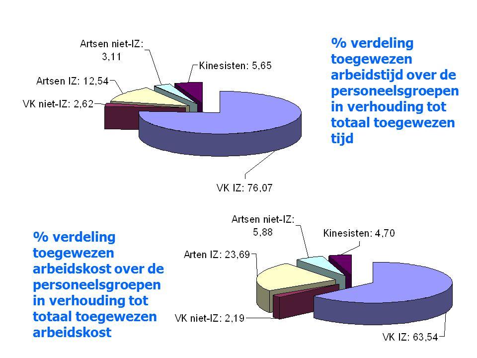 % verdeling toegewezen arbeidstijd over de personeelsgroepen in verhouding tot totaal toegewezen tijd % verdeling toegewezen arbeidskost over de perso