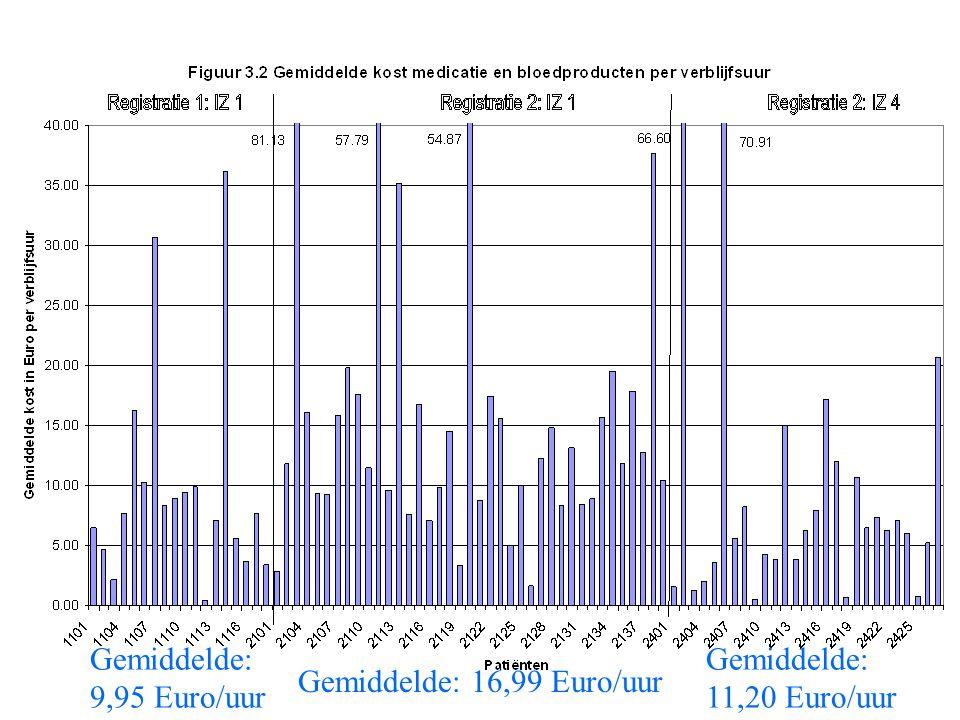 Gemiddelde: 16,99 Euro/uur Gemiddelde: 11,20 Euro/uur Gemiddelde: 9,95 Euro/uur