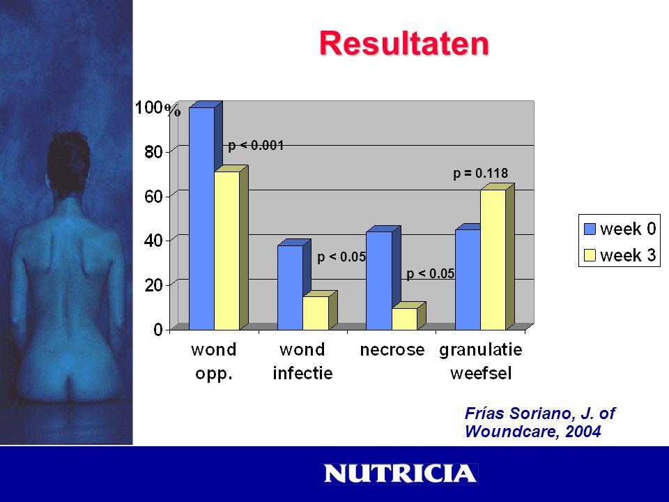 Resultaten p < 0.001 p < 0.05 p = 0.118 % Frías Soriano, J. of Woundcare, 2004