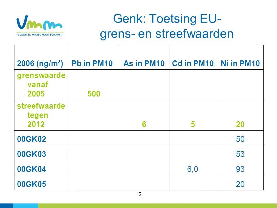 12 Genk: Toetsing EU- grens- en streefwaarden 20 00GK05 936,0 00GK04 53 00GK03 50 00GK02 2056 streefwaarde tegen 2012 500 grenswaarde vanaf 2005 Ni in PM10Cd in PM10As in PM10Pb in PM102006 (ng/m³)