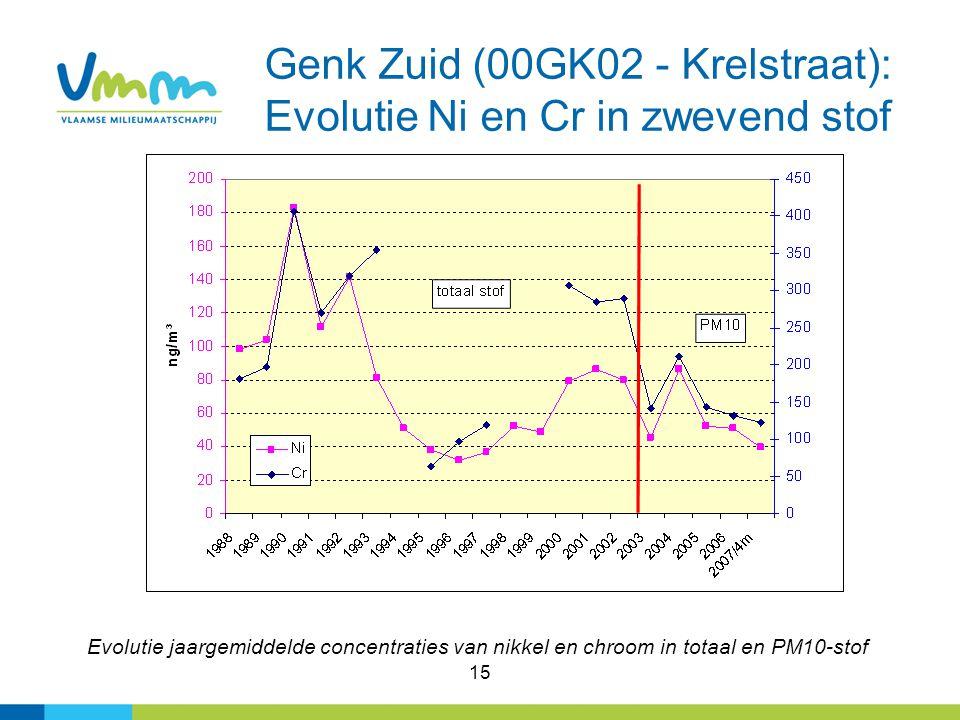 15 Genk Zuid (00GK02 - Krelstraat): Evolutie Ni en Cr in zwevend stof Evolutie jaargemiddelde concentraties van nikkel en chroom in totaal en PM10-stof