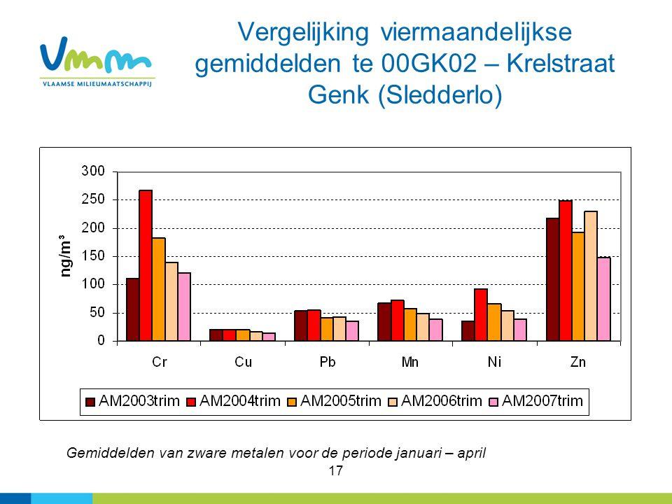 17 Vergelijking viermaandelijkse gemiddelden te 00GK02 – Krelstraat Genk (Sledderlo) Gemiddelden van zware metalen voor de periode januari – april