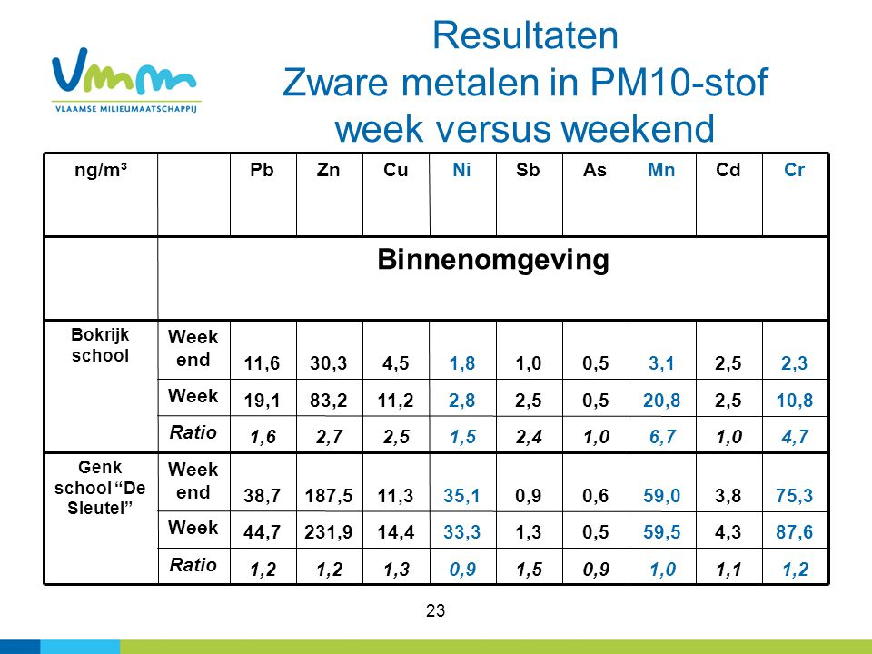 23 Resultaten Zware metalen in PM10-stof week versus weekend