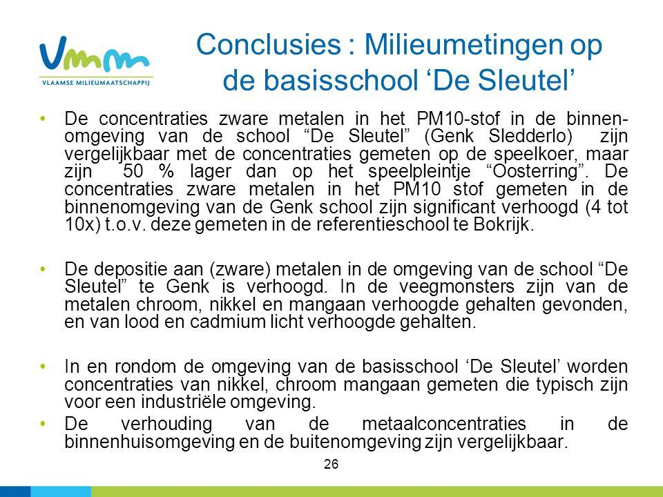26 Conclusies : Milieumetingen op de basisschool 'De Sleutel' De concentraties zware metalen in het PM10-stof in de binnen- omgeving van de school De Sleutel (Genk Sledderlo) zijn vergelijkbaar met de concentraties gemeten op de speelkoer, maar zijn 50 % lager dan op het speelpleintje Oosterring .