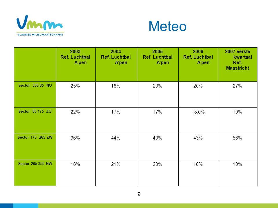 9 Meteo 18% 43% 18,0% 20% 2006 Ref. Luchtbal A'pen 23% 40% 17% 20% 2005 Ref.