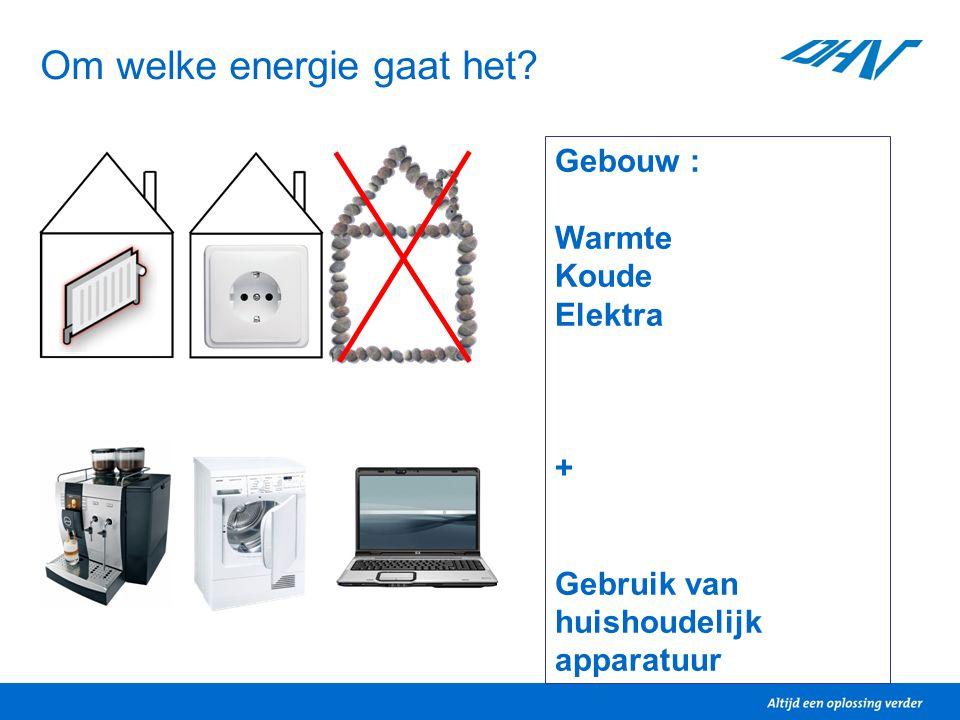 Om welke energie gaat het? Gebouw : Warmte Koude Elektra + Gebruik van huishoudelijk apparatuur