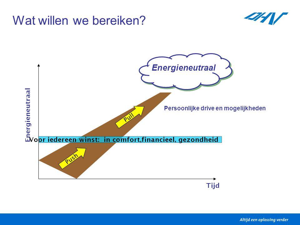 Wat willen we bereiken? Energieneutraal Tijd Push Voor iedereen winst: in comfort,financieel, gezondheid Pull Persoonlijke drive en mogelijkheden