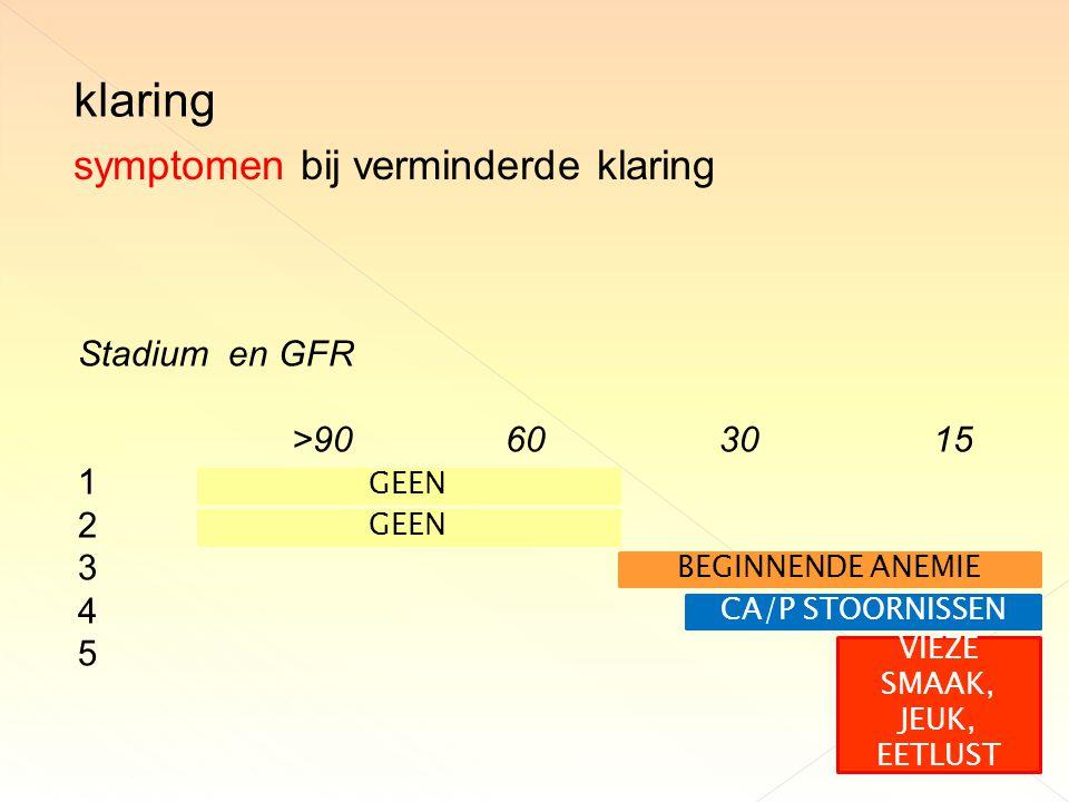Stadium en GFR >90603015 1 2 3 4 5 symptomen bij verminderde klaring klaring GEEN BEGINNENDE ANEMIE CA/P STOORNISSEN VIEZE SMAAK, JEUK, EETLUST