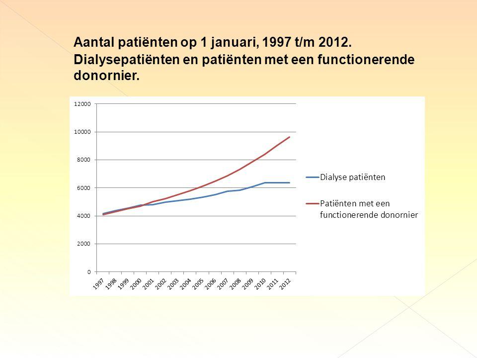 Aantal patiënten op 1 januari, 1997 t/m 2012.