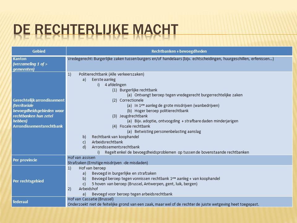  Wetten – decreten – ordonnanties  Bindende rechtsregel  Decreten = wet gemeenschap en / of gewest  Ordonnantie = Brussels Hoofdstedelijk gewest  Gewoonten  <> streek  Rechtspraak  letter en geest van de wet  Rechtsleer  Rechtsgeleerden (commentaar & studie)  Verordeningen & richtlijnen  EU