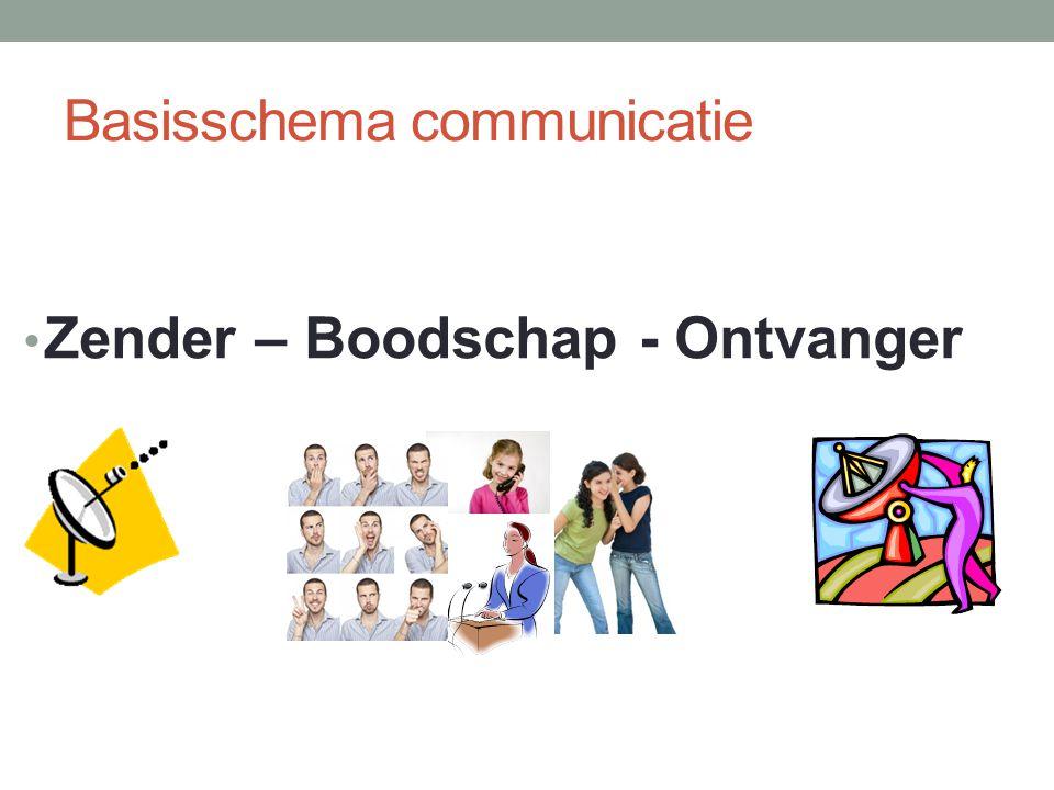 Soorten communicatie Tijdens het communiceren is er een wisselwerking tussen zender en ontvanger.