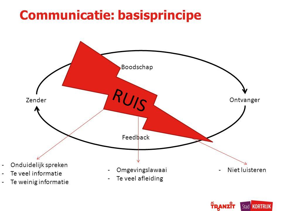 Communicatie: basisprincipe Zender Ontvanger Boodschap Feedback RUIS -Onduidelijk spreken -Te veel informatie -Te weinig informatie -Niet luisteren-Omgevingslawaai -Te veel afleiding