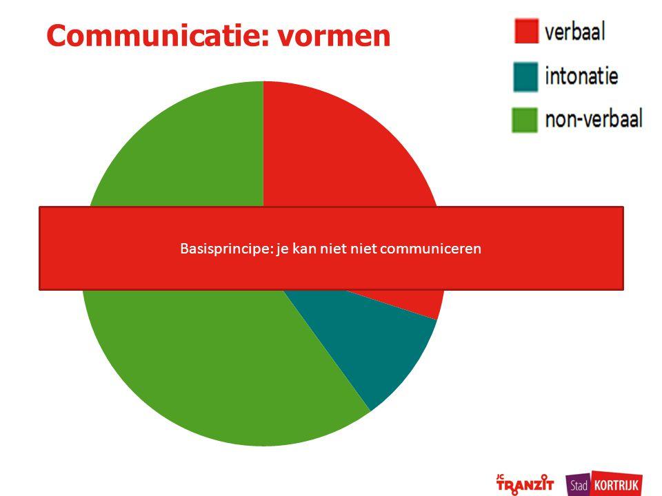 Communicatie: vormen Basisprincipe: je kan niet niet communiceren