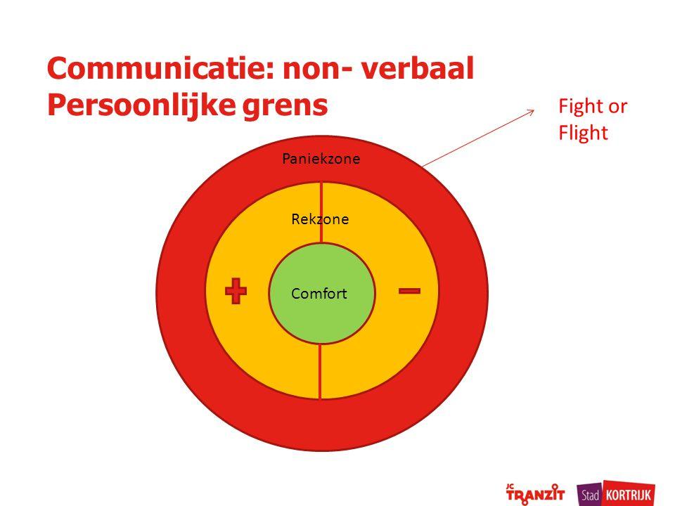 Communicatie: non- verbaal Persoonlijke grens Comfort Paniekzone Rekzone Fight or Flight
