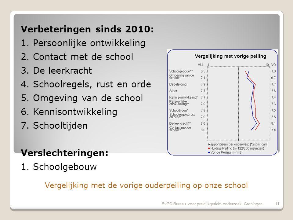 Evaluatiecriteria: Rapportcijfers op onderdelen BvPO Bureau voor praktijkgericht onderzoek, Groningen10 Rubriek20152010 Referentie Vensters8.2-8.0 Schoolgebouw6.57.06.9 Omgeving van de school7.16.76.4 Begeleiding *7.97.77.3 Sfeer *7.77.67.3 Kennisontwikkeling7.77.4 Persoonlijke ontwikkeling *7.97.3 Schooltijden7.97.57.6 Schoolregels, rust en orde7.97.67.2 De leerkracht *8.68.18.2 Contact met de school *8.07.47.3