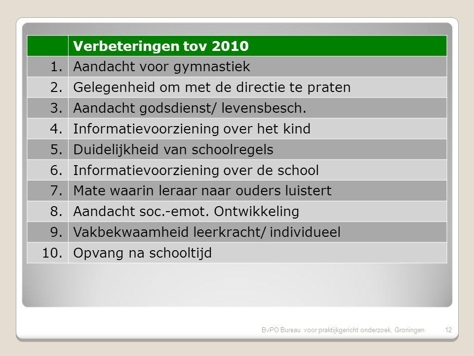 Vergelijking met de vorige ouderpeiling op onze school 11BvPO Bureau voor praktijkgericht onderzoek, Groningen 11 Verbeteringen sinds 2010: 1.