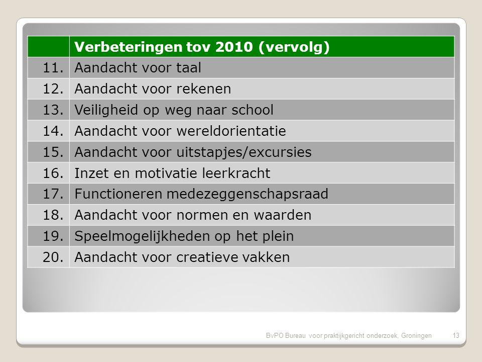 BvPO Bureau voor praktijkgericht onderzoek, Groningen12 Verbeteringen tov 2010 1.Aandacht voor gymnastiek 2.Gelegenheid om met de directie te praten 3.Aandacht godsdienst/ levensbesch.