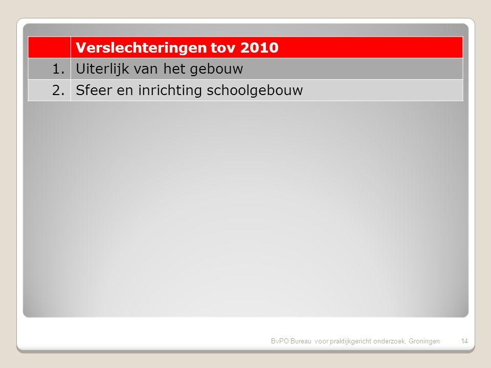 BvPO Bureau voor praktijkgericht onderzoek, Groningen13 Verbeteringen tov 2010 (vervolg) 11.Aandacht voor taal 12.Aandacht voor rekenen 13.Veiligheid