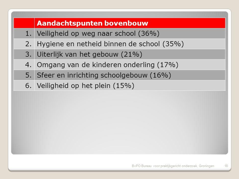 17 Aandachtspunten onderbouw 1.Hygiene en netheid binnen de school (34%) 2.Huidige schooltijden (30%) 3.Sfeer en inrichting schoolgebouw (23%) 4.Uiter