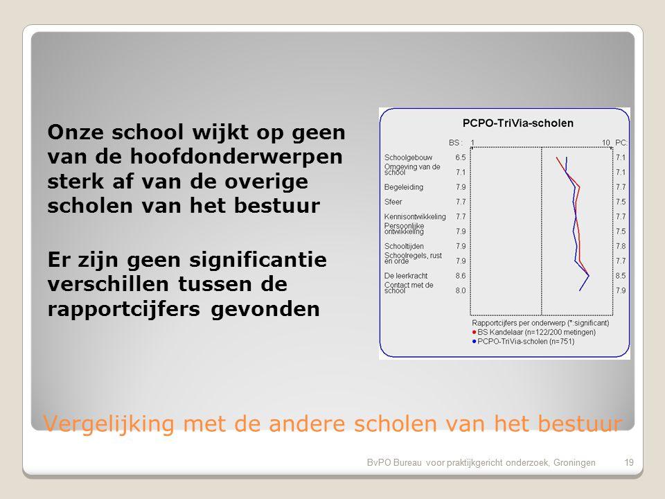 BvPO Bureau voor praktijkgericht onderzoek, Groningen18 Aandachtspunten bovenbouw 1.Veiligheid op weg naar school (36%) 2.Hygiene en netheid binnen de school (35%) 3.Uiterlijk van het gebouw (21%) 4.Omgang van de kinderen onderling (17%) 5.Sfeer en inrichting schoolgebouw (16%) 6.Veiligheid op het plein (15%)