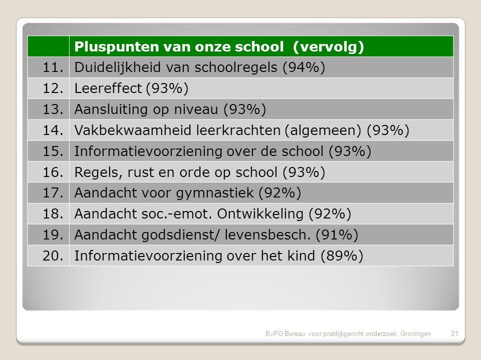 BvPO Bureau voor praktijkgericht onderzoek, Groningen20 Pluspunten van onze school 1.Inzet en motivatie leerkracht (98%) 2.Veiligheid op school (97%) 3.Aandacht voor normen en waarden (97%) 4.Vakbekwaamheid leerkracht/ individueel (96%) 5.Omgang leerkracht met de leerlingen (96%) 6.Plezier in schoolgaan (95%) 7.Contact met medewerkers (95%) 8.Mate waarin leraar naar ouders luistert (95%) 9.Opvoedkundige aanpak (94%) 10.Sfeer in de klas (94%)