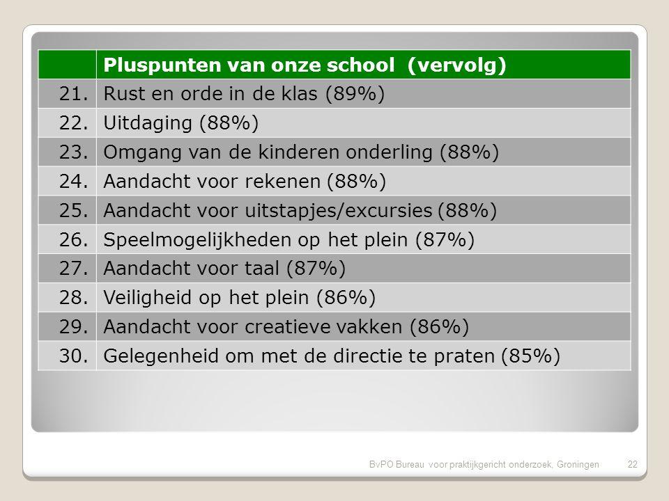 BvPO Bureau voor praktijkgericht onderzoek, Groningen21 Pluspunten van onze school (vervolg) 11.Duidelijkheid van schoolregels (94%) 12.Leereffect (93%) 13.Aansluiting op niveau (93%) 14.Vakbekwaamheid leerkrachten (algemeen) (93%) 15.Informatievoorziening over de school (93%) 16.Regels, rust en orde op school (93%) 17.Aandacht voor gymnastiek (92%) 18.Aandacht soc.-emot.