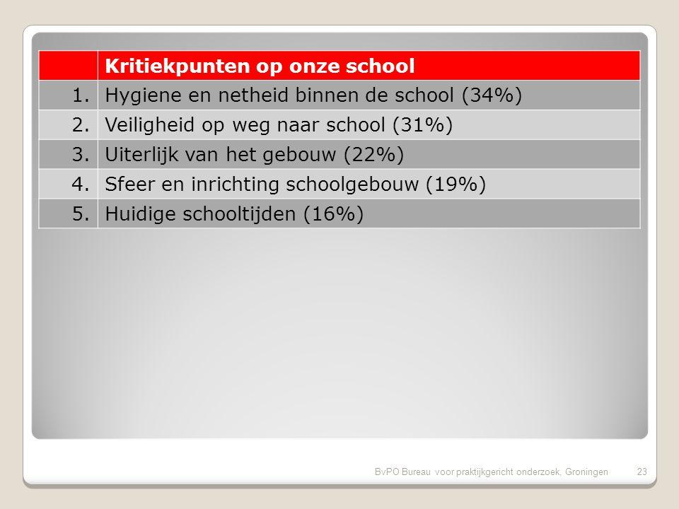 BvPO Bureau voor praktijkgericht onderzoek, Groningen22 Pluspunten van onze school (vervolg) 21.Rust en orde in de klas (89%) 22.Uitdaging (88%) 23.Omgang van de kinderen onderling (88%) 24.Aandacht voor rekenen (88%) 25.Aandacht voor uitstapjes/excursies (88%) 26.Speelmogelijkheden op het plein (87%) 27.Aandacht voor taal (87%) 28.Veiligheid op het plein (86%) 29.Aandacht voor creatieve vakken (86%) 30.Gelegenheid om met de directie te praten (85%)