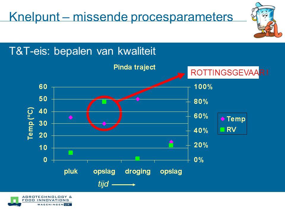Ventilatie kapot? Knelpunt – missende procesparameters T&T-eis: bepalen van kwaliteit ROTTINGSGEVAAR ! tijd