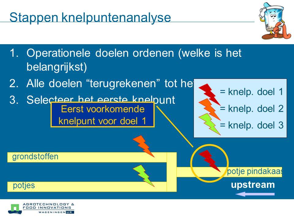 """1.Operationele doelen ordenen (welke is het belangrijkst) 2.Alle doelen """"terugrekenen"""" tot het eerste knelpunt 3.Selecteer het eerste knelpunt Stappen"""
