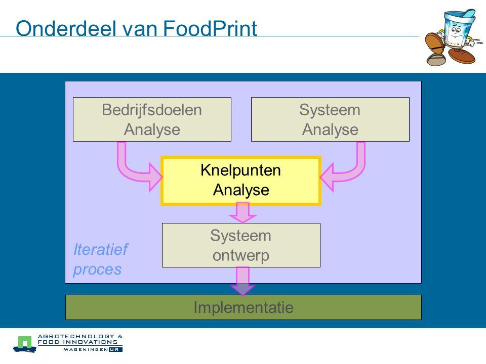 Iteratief proces Systeem Analyse Bedrijfsdoelen Analyse Knelpunten Analyse Systeem ontwerp Implementatie Onderdeel van FoodPrint