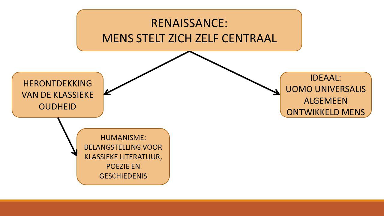 RENAISSANCE: MENS STELT ZICH ZELF CENTRAAL IDEAAL: UOMO UNIVERSALIS ALGEMEEN ONTWIKKELD MENS HERONTDEKKING VAN DE KLASSIEKE OUDHEID HUMANISME: BELANGSTELLING VOOR KLASSIEKE LITERATUUR, POEZIE EN GESCHIEDENIS