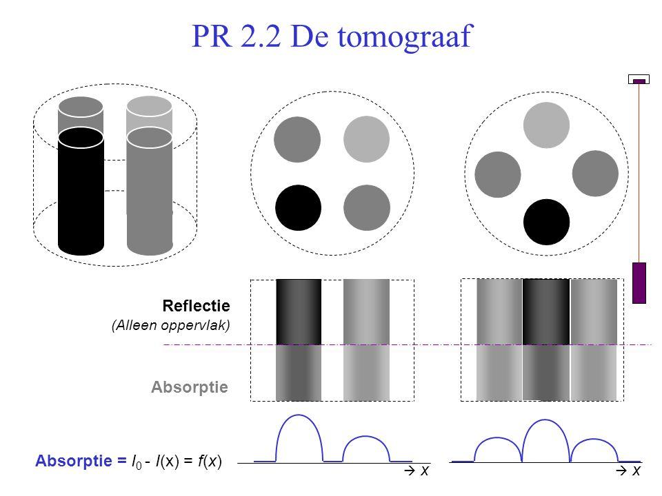 PR 2.2 De tomograaf Absorptie = I 0 - I(x) = f(x)  x x  x x Reflectie (Alleen oppervlak) Absorptie