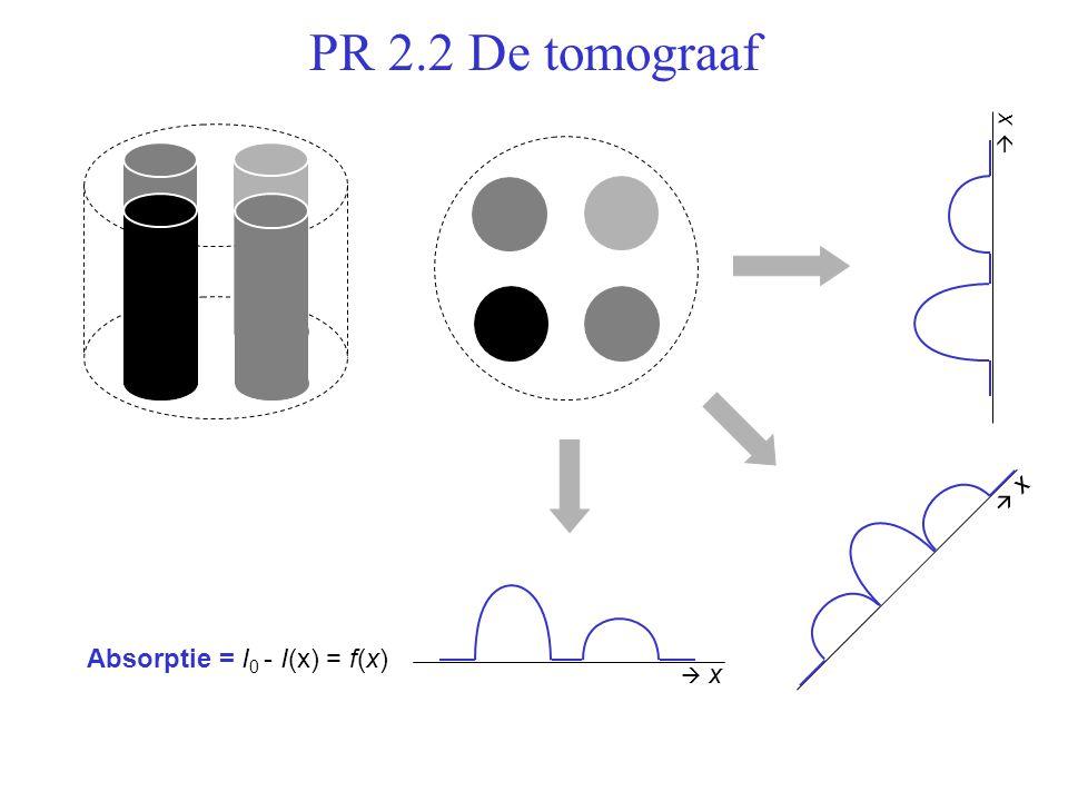 PR 2.2 De tomograaf Absorptie = I 0 - I(x) = f(x)  x x  x x  x x