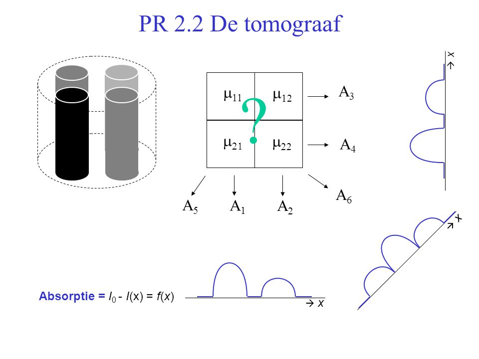 PR 2.2 De tomograaf Absorptie = I 0 - I(x) = f(x)  x x  x x  x x  11  12    22 A3A3 A4A4 A2A2 A1A1 A6A6 A5A5 ?
