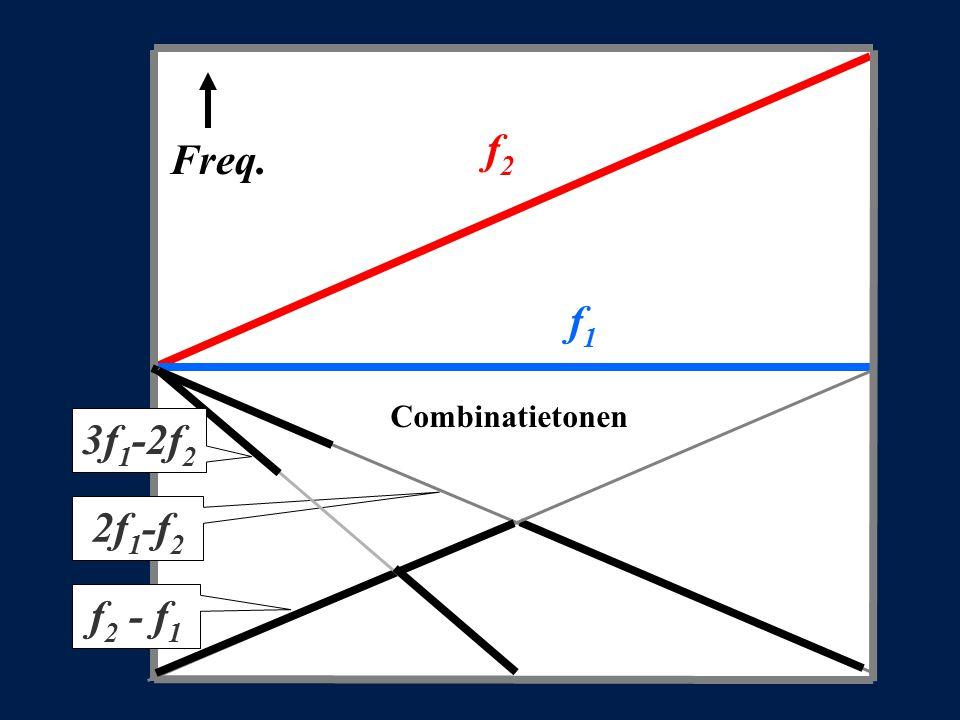 f 2 Freq. f1f1 2f1-f22f1-f2 f 2 - f 1 Combinatietonen 3f 1 -2f 2